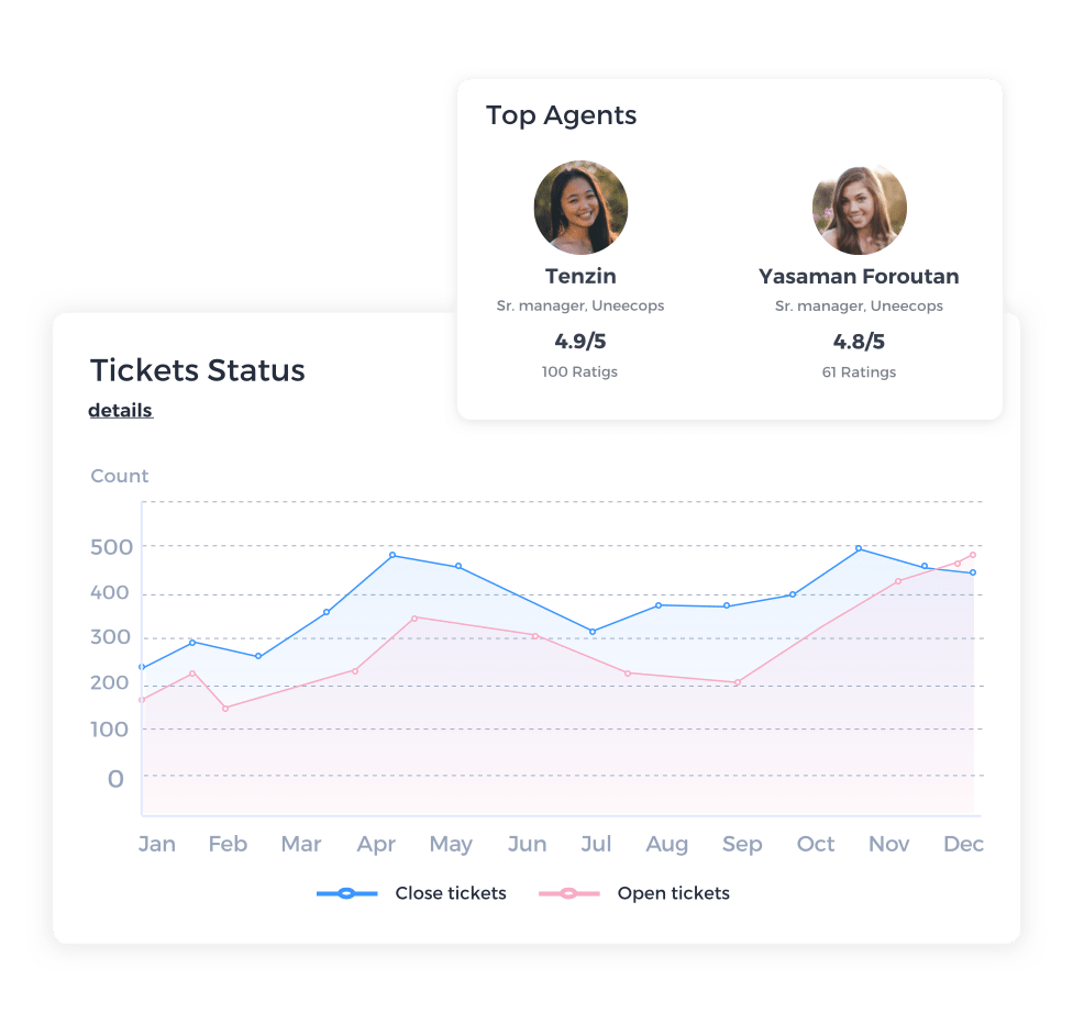 Helpdesk Dashboard