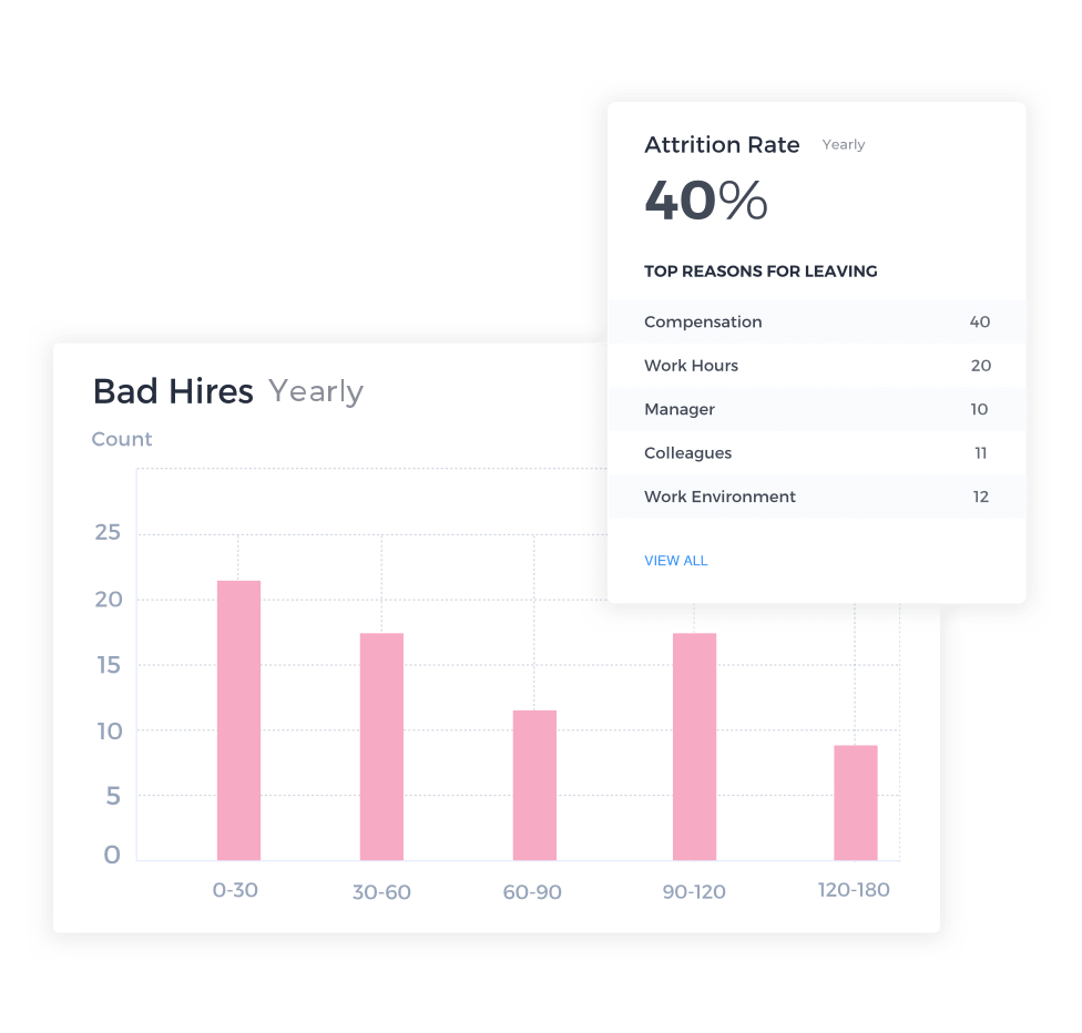 Attribution Dashboard