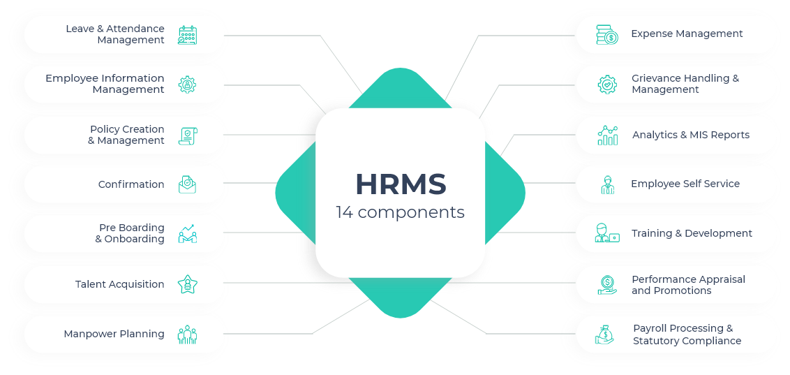 hrms components