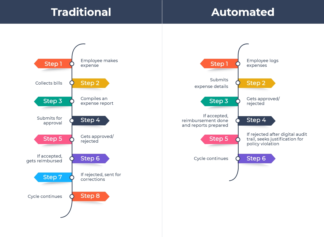 traditional expense management vs automated expense management